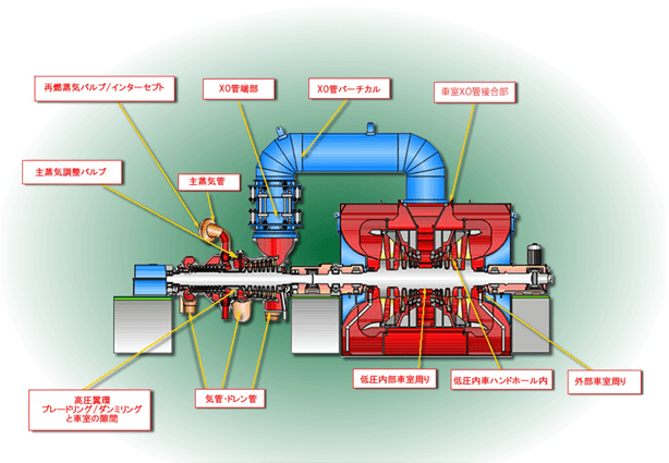 図:スペースガイドインフレーター使用推奨箇所